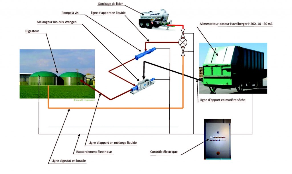voie apport liquide - 250 kWh1 03022016